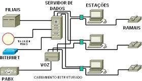 Rede de Dados Estruturada